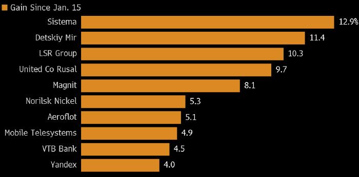 Какие акции покупать после смены правительства РФ
