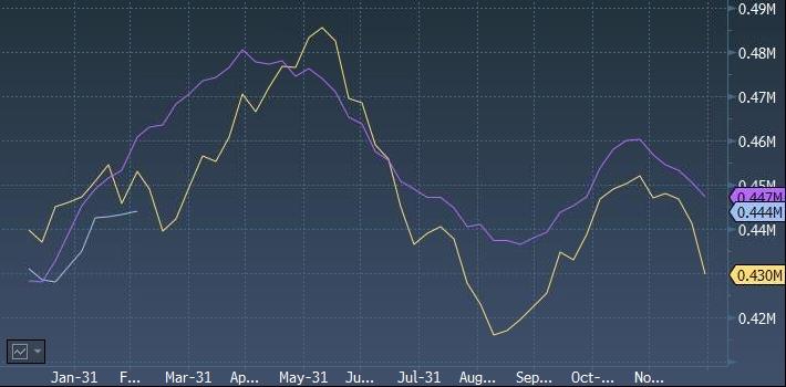 Реакция цены на нефть на данные Минэнерго США по ...
