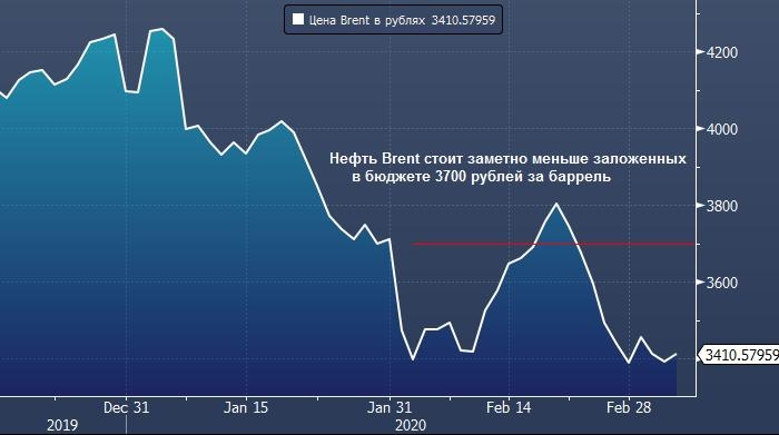 TS Lombard: Россия будет вынуждена поддержать новое ...