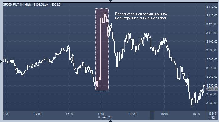 Deutsche Bank рассказал, чего ждать от рынка акций после ...