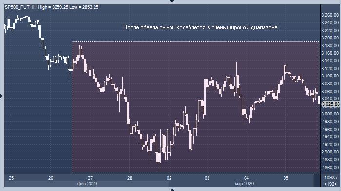 «Американские горки» на рынке акций пугают инвесторов