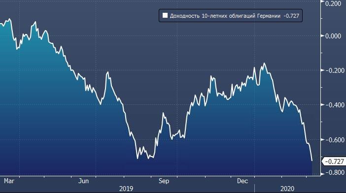 Доходность 10-летних облигаций Германии готова ...