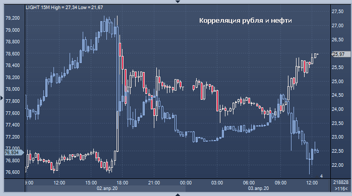Скачок нефти на 48% не спасет рубль