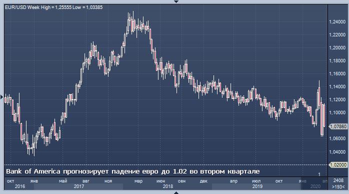 Bank of America прогнозирует падение евро до 1. ...
