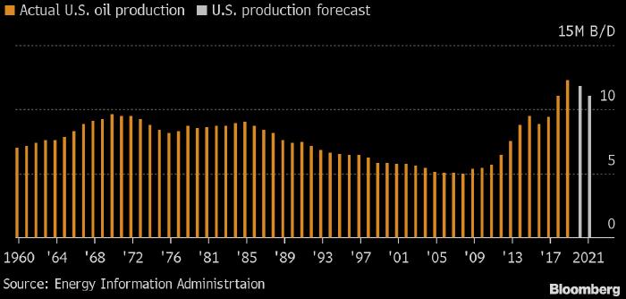 США сократили прогноз по добыче нефти на 2020-2021 годы ...