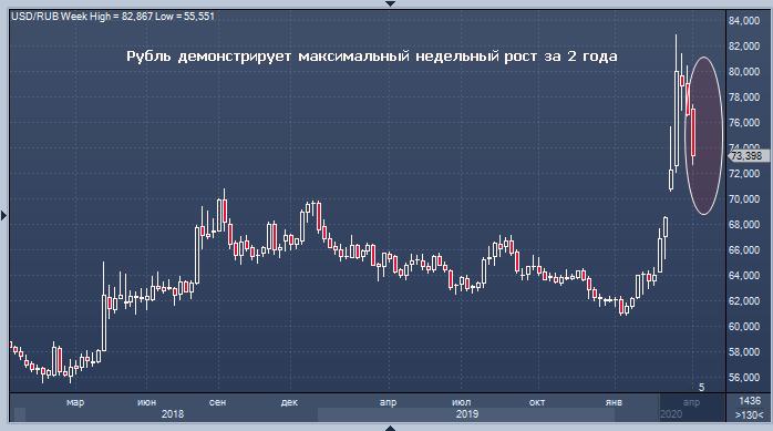 Рубль демонстрирует максимальный недельный рост за ...