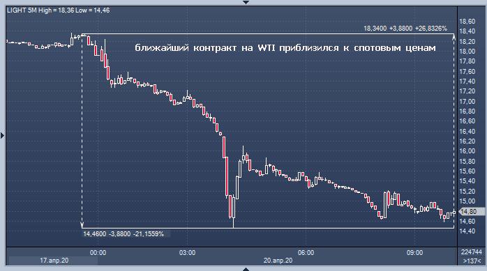 Нефть в США рухнула еще на 19% ниже $15, так как ...