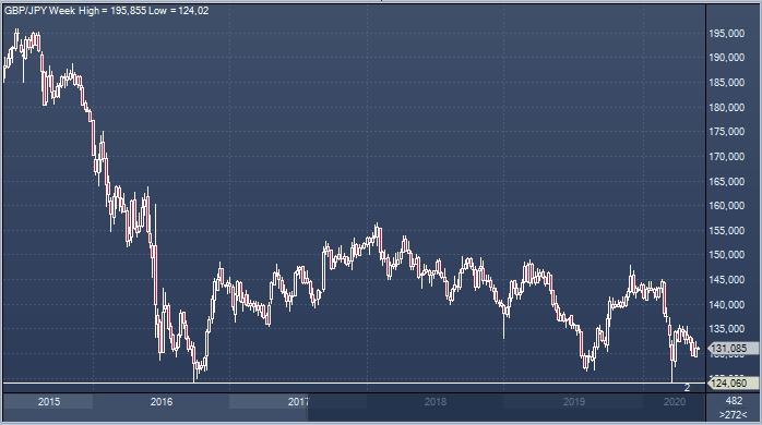 Bank of Tokyo-Mitsubishi UFJ рекомендовал продать фунт и купить ...