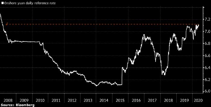 Официальный курс юаня опустился до рекордно ...