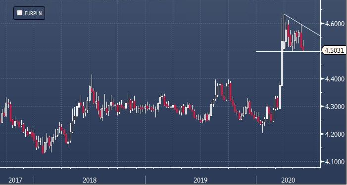 Erste Bank: перед второй волной Covid-19 уязвимы валюты ...