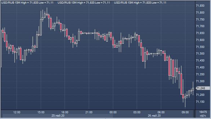 Активность на валютном рынке на этой неделе ...