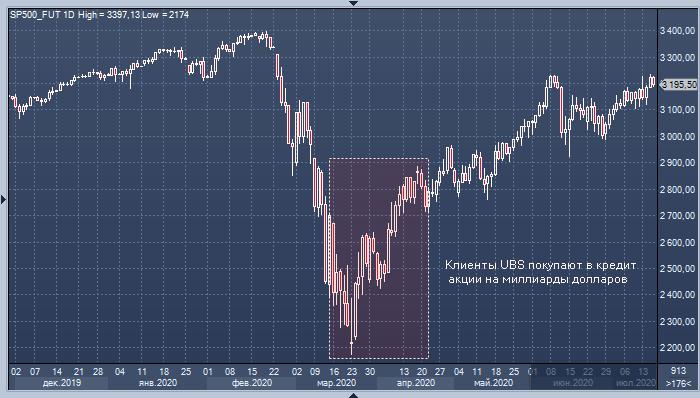 UBS: миллиардеры продают акции, купленные в кредит во ...