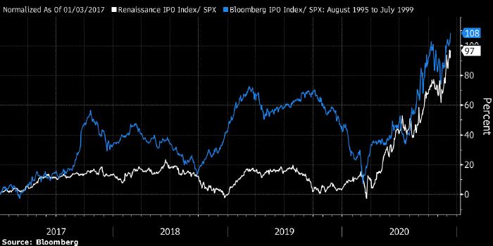 Мания IPO сильно напоминает пузырь доткомов конца 1990-х