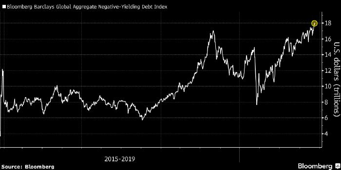 Объем облигаций с отрицательной доходностью достиг ...