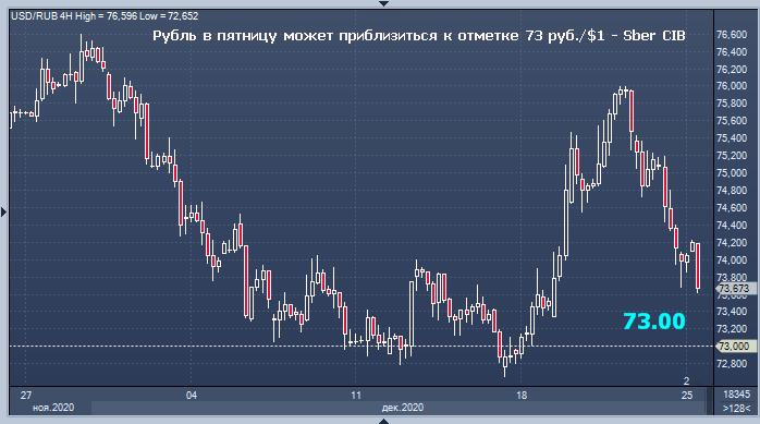 Сбербанк дал прогноз курса рубля на пятницу и на ...