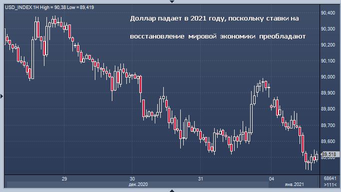 Покупай все на 2021 год, или почему доллар снова упал