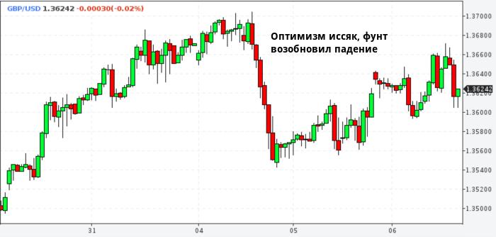 Инвесторы снова продают фунт, сделка по брекзиту их ...