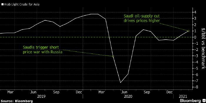 Саудовская Аравия повысила цены на нефть для Азии и ...