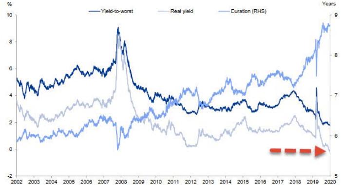 Реальная доходность американских облигаций ...
