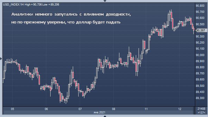 Аналитики по-прежнему уверены, что доллар США обречен