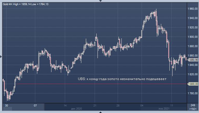 UBS: золото подешевеет, а серебро, платина и палладий - ...