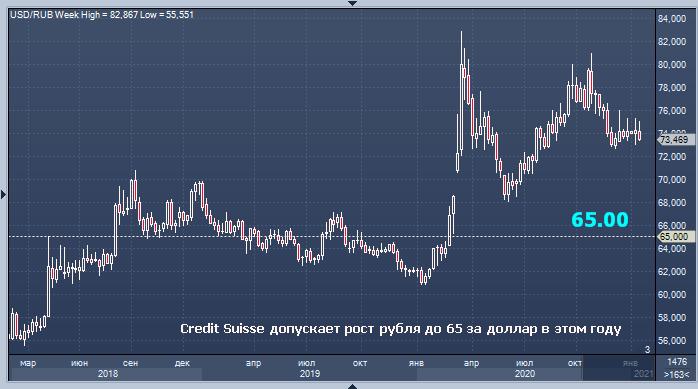 Credit Suisse допускает рост рубля до 65 за доллар в этом году