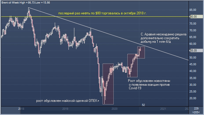 JPMorgan: если ОПЕК не повысит добычу, нефть может ...