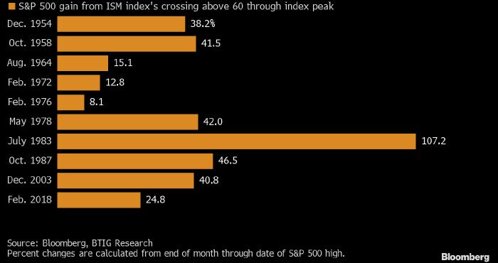 Рынку акций США еще расти и расти, если верить ...