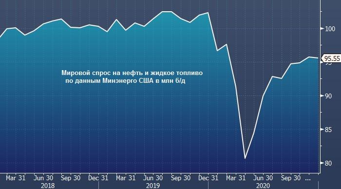 МЭА понижает прогноз по мировому спросу на нефть ...