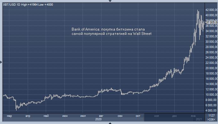 Bank of America: покупка биткоина стала самой популярной ...