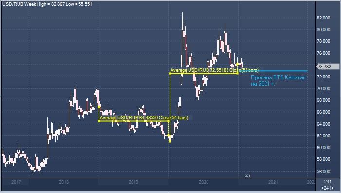 ВТБ Капитал ждет средний курс рубля к доллару по ...