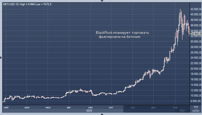 Крупнейший инвестор мира готовится торговать ...