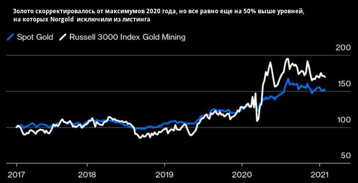 Российская золотодобывающая компания делает ...