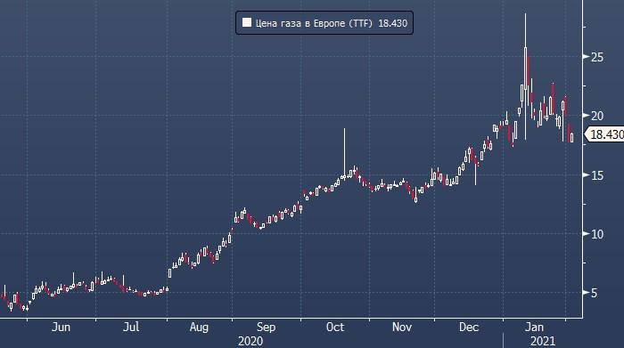 Газпром бьет рекорды по поставкам газа в Европу и ...