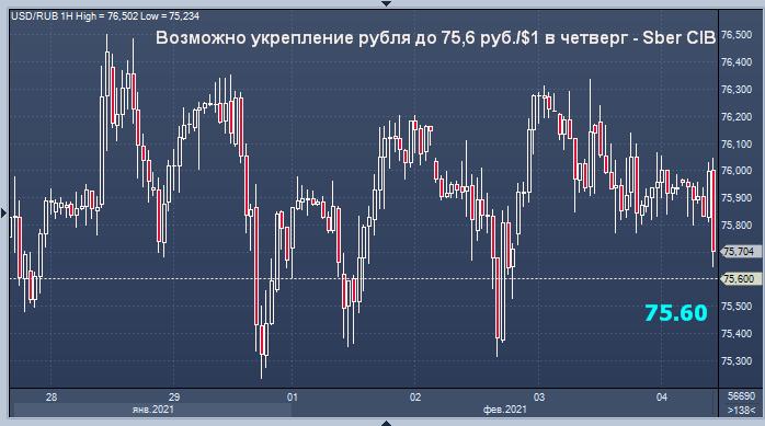 Возможно укрепление рубля до 75,6 руб./$1 в четверг - Sber CIB