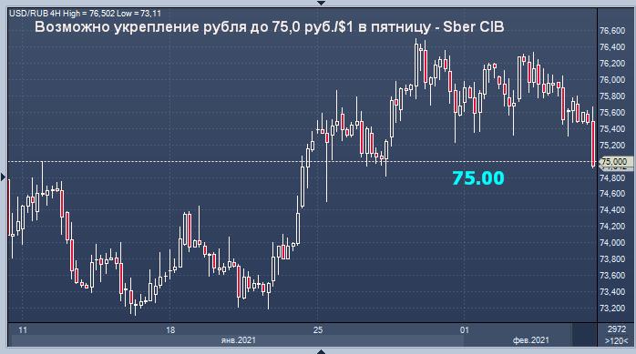 Возможно укрепление рубля до 75,0 руб./$1 в пятницу - Sber CIB