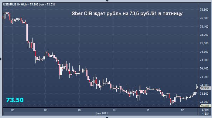 Sber CIB прогнозирует укрепление рубля до 73,5 руб. ...