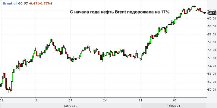 Во втором полугодии спрос на нефть превысит ...