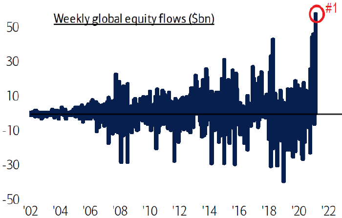 Фонды акций зафиксировали рекордный приток капитала