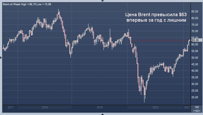 Цена нефти Brent превысила $63 впервые за год с лишним