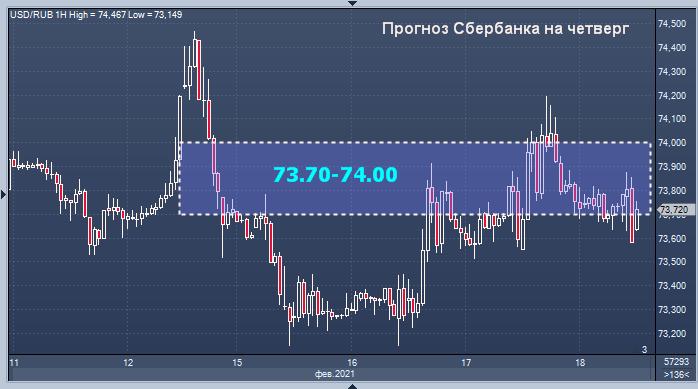 Сбербанк пролил свет на динамику рубля в четверг