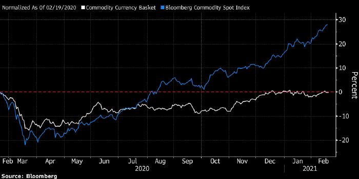 Рубль и другие сырьевые валюты сильно отстали от ...