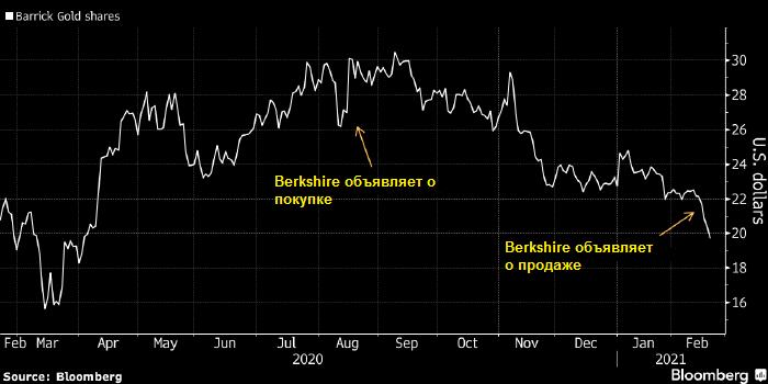 Эффект Баффета не помог акциям золотодобывающей ...