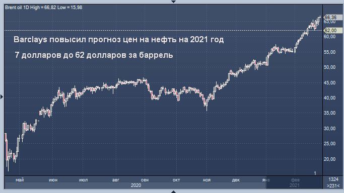Barclays повысил прогноз цен на нефть на 2021 год
