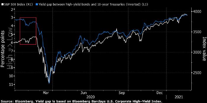 Долговой рынок не верит в обвал рынка акций