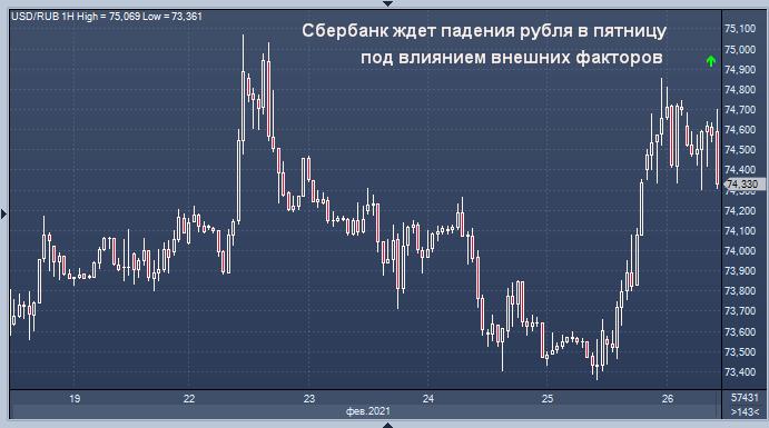 Сбербанк ждет падение рубля из-за усиления страхов ...