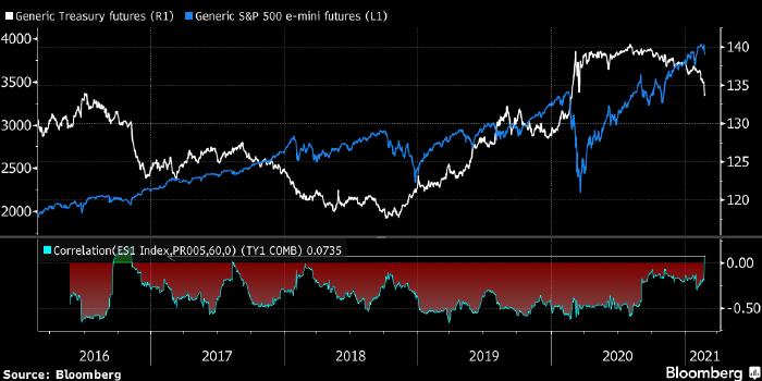 Что делать при синхронном обвале акций и облигаций