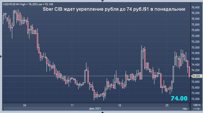 Sber CIB ждет укрепление рубля до 74 руб./$1 в понедельник