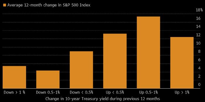 BMO: рынок акций США показывает наилучшую динамику ...