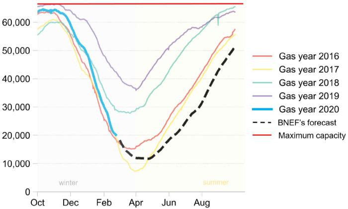 Bloomberg: газовые хранилища Европы летом не переполнятся